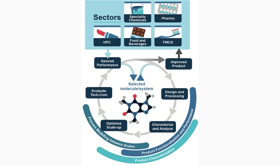 EPSRC Centre for Doctoral Training in Molecules to Product