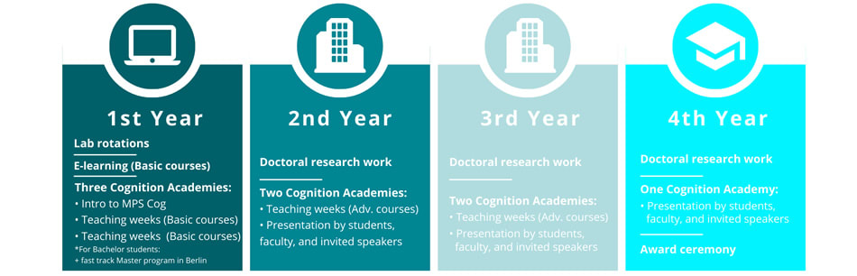 PhD Studentship Opportunities in the overall Field of Cognition Research